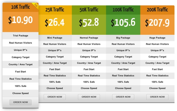 Human Targeted Web Traffic - FWtraffic packages