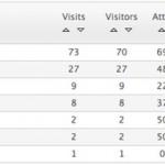 Human Targeted Web Traffic - TWtraffic stats