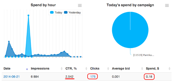 TrafficAdventure ~ Audience Campaign Stats